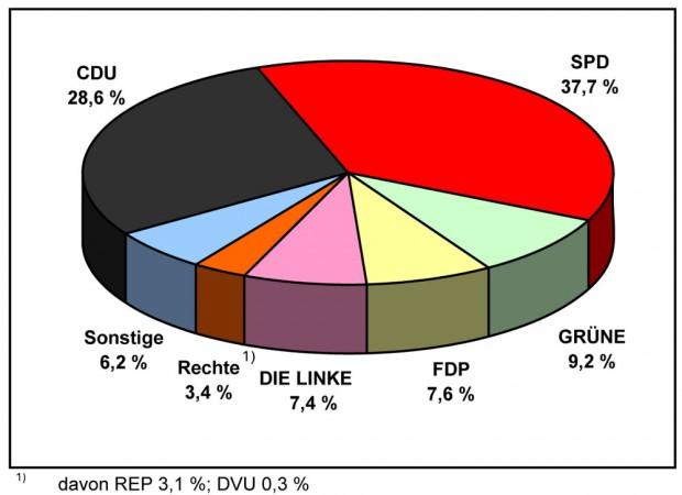 Europawahl 2009 - Stimmenanteile. © Statistikstelle der Stadt Herne