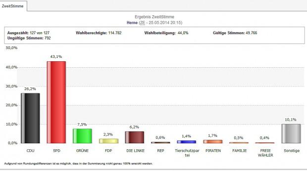 Das vorläufige Ergebnis der Europawahl 2014. © Stadt Herne