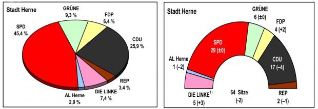 Kommunalwahlen des Rates, 2009