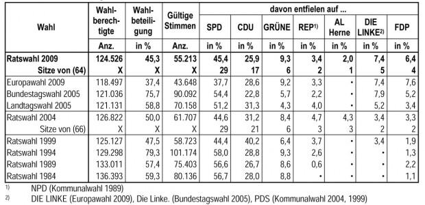 Wahlen in den vergangenen Jahren. © Statistikstelle der Stadt Herne