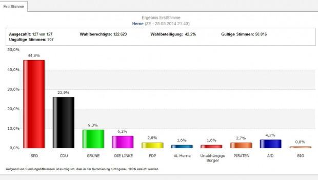 Die Wahl des Rates für die Stadt Herne. © Stadt Herne
