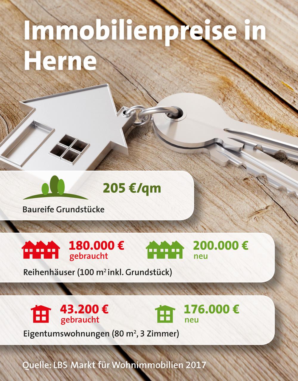 Immobilienpreise 07.2017