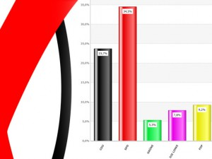 So wählten die Herner für den Bundestag: Auswertung der Zweitstimmen im Stadtgebiet.